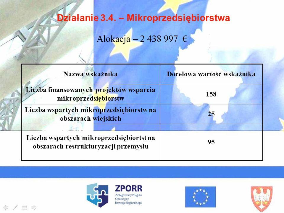 Działanie 3.4. – Mikroprzedsiębiorstwa Nazwa wskaźnikaDocelowa wartość wskaźnika Liczba finansowanych projektów wsparcia mikroprzedsiębiorstw 158 Licz