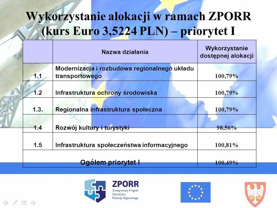 Nazwa działania Wykorzystanie dostępnej alokacji 1.1 Modernizacja i rozbudowa regionalnego układu transportowego 100,79% 1.2Infrastruktura ochrony śro