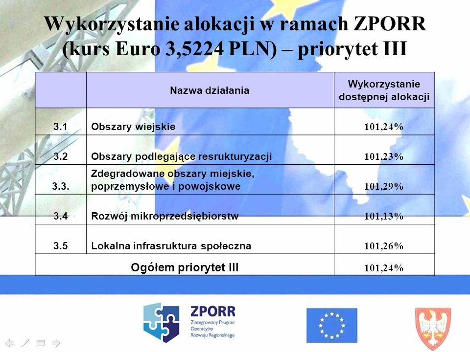 Nazwa działania Wykorzystanie dostępnej alokacji 3.1Obszary wiejskie 101,24% 3.2Obszary podlegające resrukturyzacji 101,23% 3.3. Zdegradowane obszary