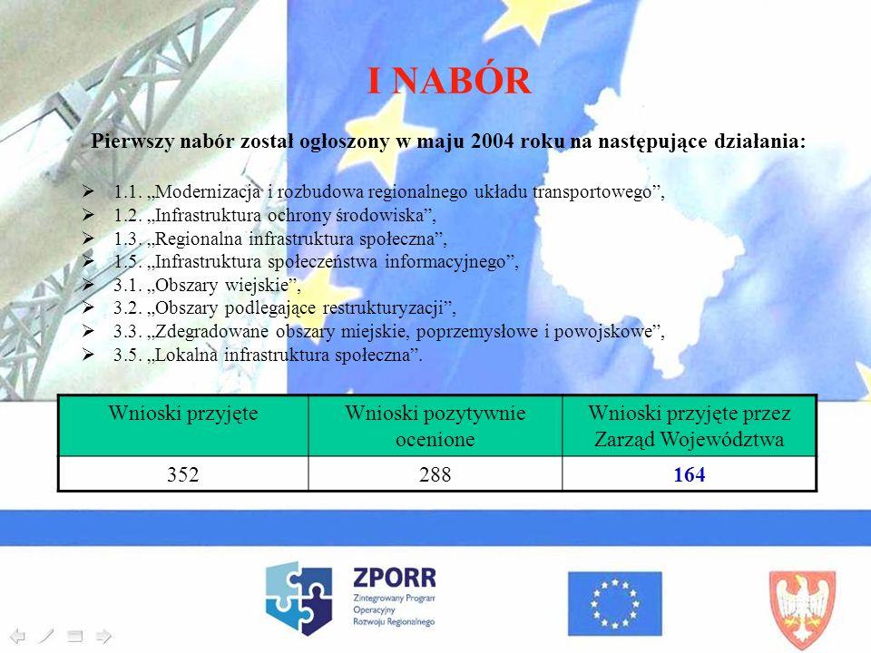 I NABÓR Pierwszy nabór został ogłoszony w maju 2004 roku na następujące działania: 1.1. Modernizacja i rozbudowa regionalnego układu transportowego, 1