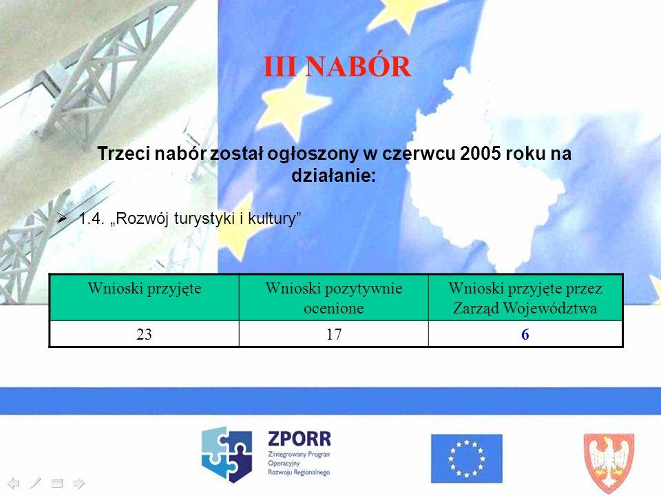 III NABÓR Trzeci nabór został ogłoszony w czerwcu 2005 roku na działanie: 1.4. Rozwój turystyki i kultury Wnioski przyjęteWnioski pozytywnie ocenione