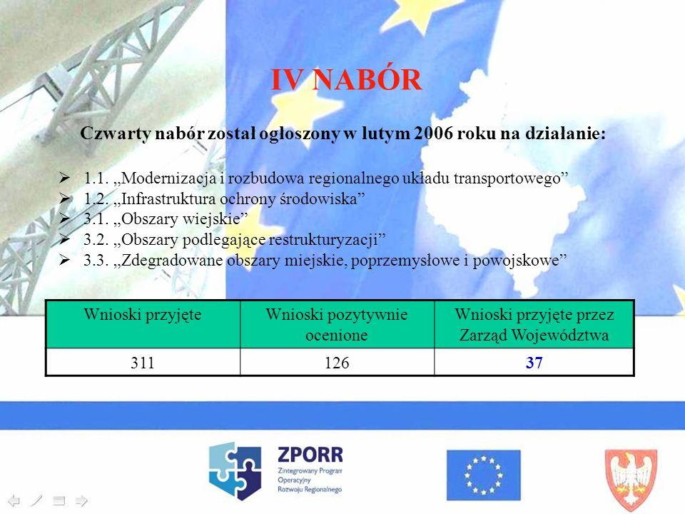 IV NABÓR Czwarty nabór został ogłoszony w lutym 2006 roku na działanie: 1.1. Modernizacja i rozbudowa regionalnego układu transportowego 1.2. Infrastr