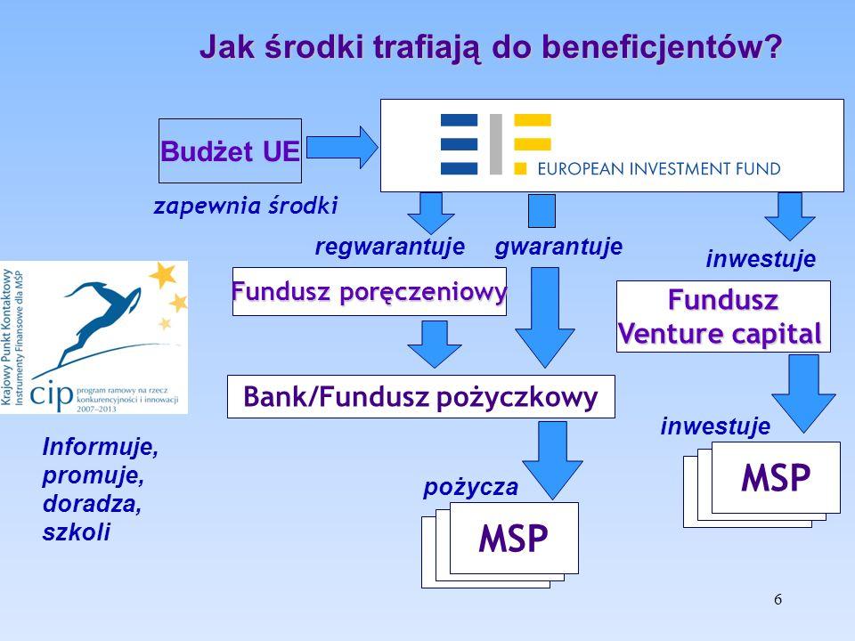 6 Bank/Fundusz pożyczkowy Fundusz Venture capital MSP inwestuje pożycza zapewnia środki Fundusz poręczeniowy regwarantuje gwarantuje Budżet UE Jak środki trafiają do beneficjentów.