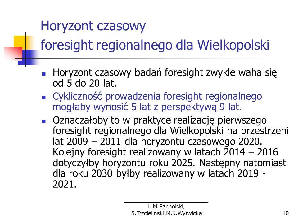 ___________________________ L.M.Pacholski, S.Trzcielinski,M.K.Wyrwicka10 Horyzont czasowy foresight regionalnego dla Wielkopolski Horyzont czasowy bad