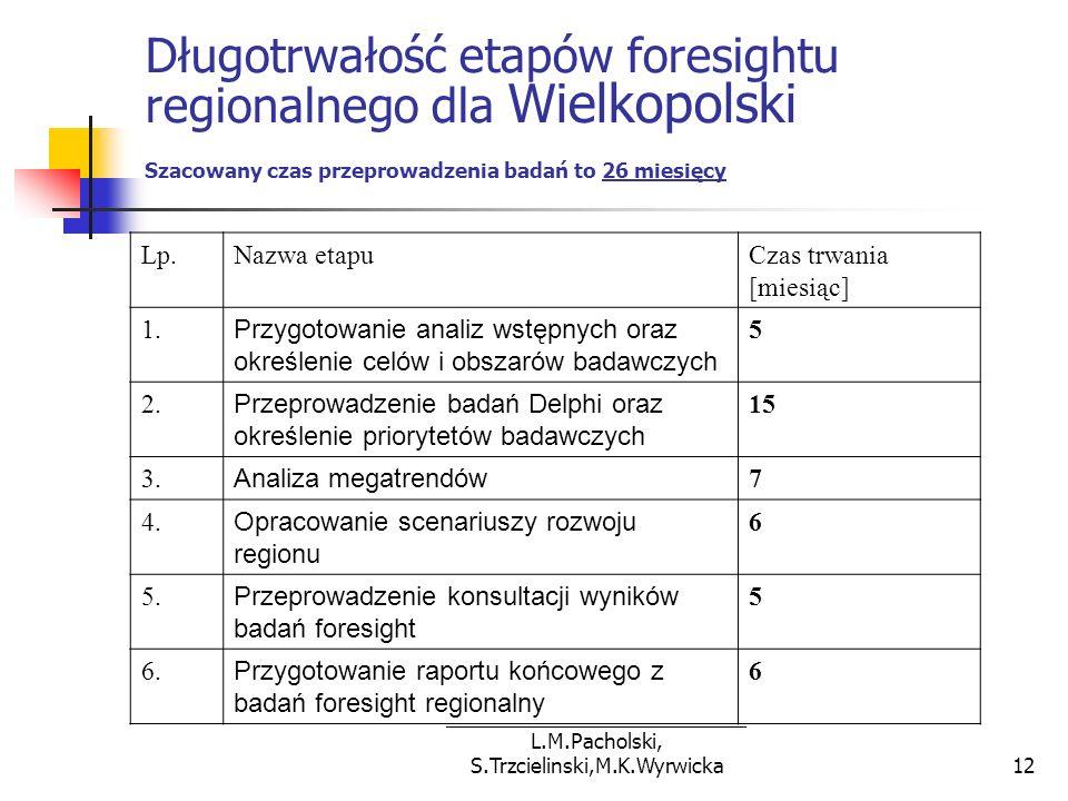 ___________________________ L.M.Pacholski, S.Trzcielinski,M.K.Wyrwicka12 Długotrwałość etapów foresightu regionalnego dla Wielkopolski Szacowany czas
