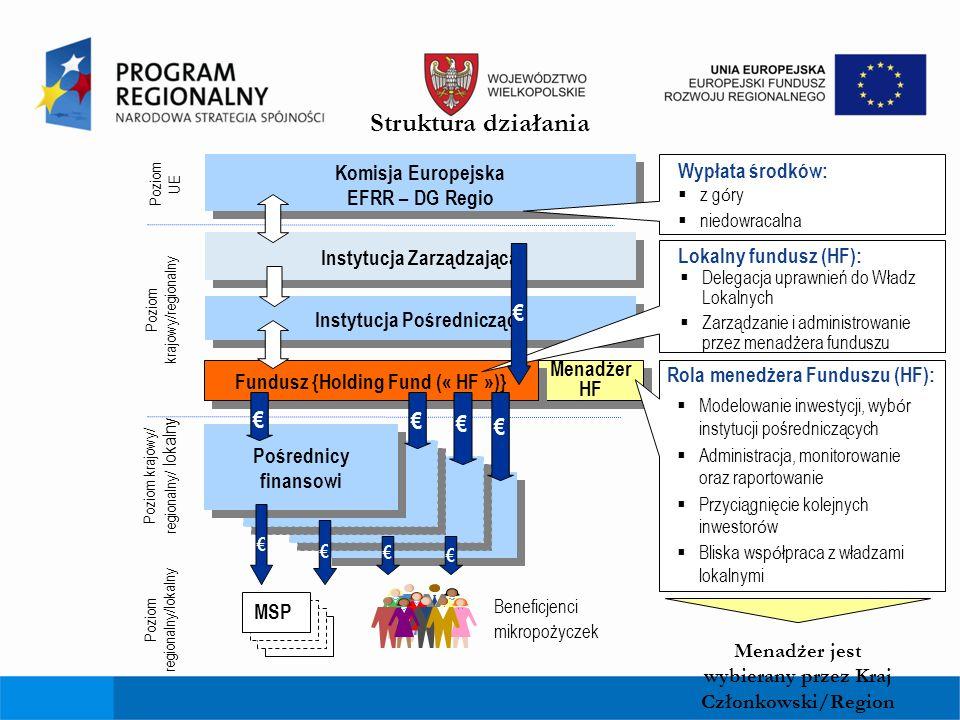 Struktura działania Menadżer HF Komisja Europejska EFRR – DG Regio Komisja Europejska EFRR – DG Regio Instytucja Pośrednicząca Poziom UE Poziom krajow