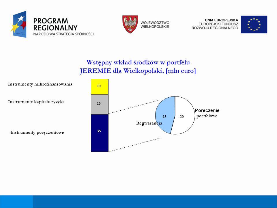 Wstępny wkład środków w portfelu JEREMIE dla Wielkopolski, [mln euro] Regwarancja 1520 10 15 35 Instrumenty mikrofinansowania Instrumenty kapitału ryz