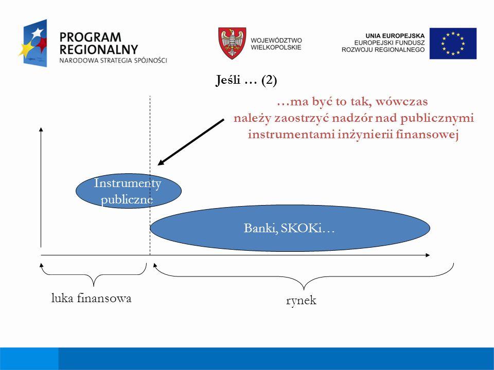 Za chwilę może być inaczej (gorzej)… Banki, SKOKi… luka finansowa rynek Instrumenty publiczne Podmioty rynkowe usuwają się z niektórych obszarów rynku