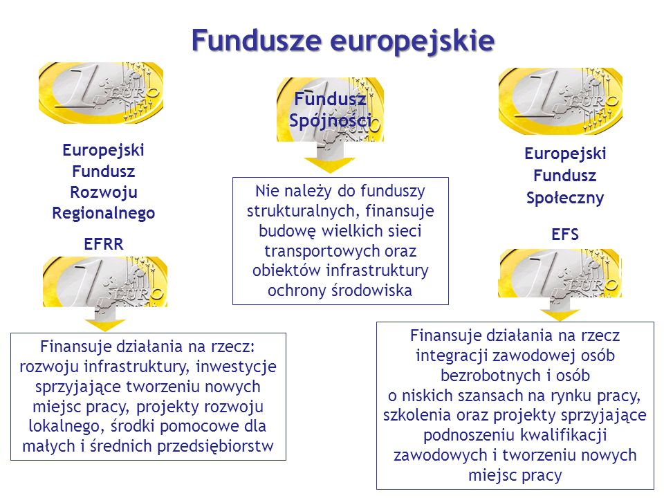 Fundusze europejskie Europejski Fundusz Rozwoju Regionalnego EFRR Fundusz Spójności Europejski Fundusz Społeczny EFS Finansuje działania na rzecz: rozwoju infrastruktury, inwestycje sprzyjające tworzeniu nowych miejsc pracy, projekty rozwoju lokalnego, środki pomocowe dla małych i średnich przedsiębiorstw Nie należy do funduszy strukturalnych, finansuje budowę wielkich sieci transportowych oraz obiektów infrastruktury ochrony środowiska Finansuje działania na rzecz integracji zawodowej osób bezrobotnych i osób o niskich szansach na rynku pracy, szkolenia oraz projekty sprzyjające podnoszeniu kwalifikacji zawodowych i tworzeniu nowych miejsc pracy