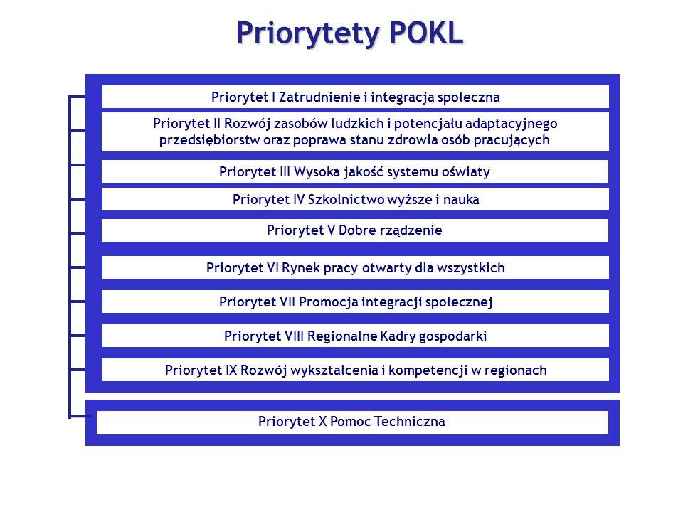 Priorytet X Pomoc Techniczna Priorytety POKL Priorytet I Zatrudnienie i integracja społeczna Priorytet II Rozwój zasobów ludzkich i potencjału adaptacyjnego przedsiębiorstw oraz poprawa stanu zdrowia osób pracujących Priorytet III Wysoka jakość systemu oświaty Priorytet IV Szkolnictwo wyższe i nauka Priorytet V Dobre rządzenie Priorytet VI Rynek pracy otwarty dla wszystkich Priorytet VII Promocja integracji społecznej Priorytet VIII Regionalne Kadry gospodarki Priorytet IX Rozwój wykształcenia i kompetencji w regionach