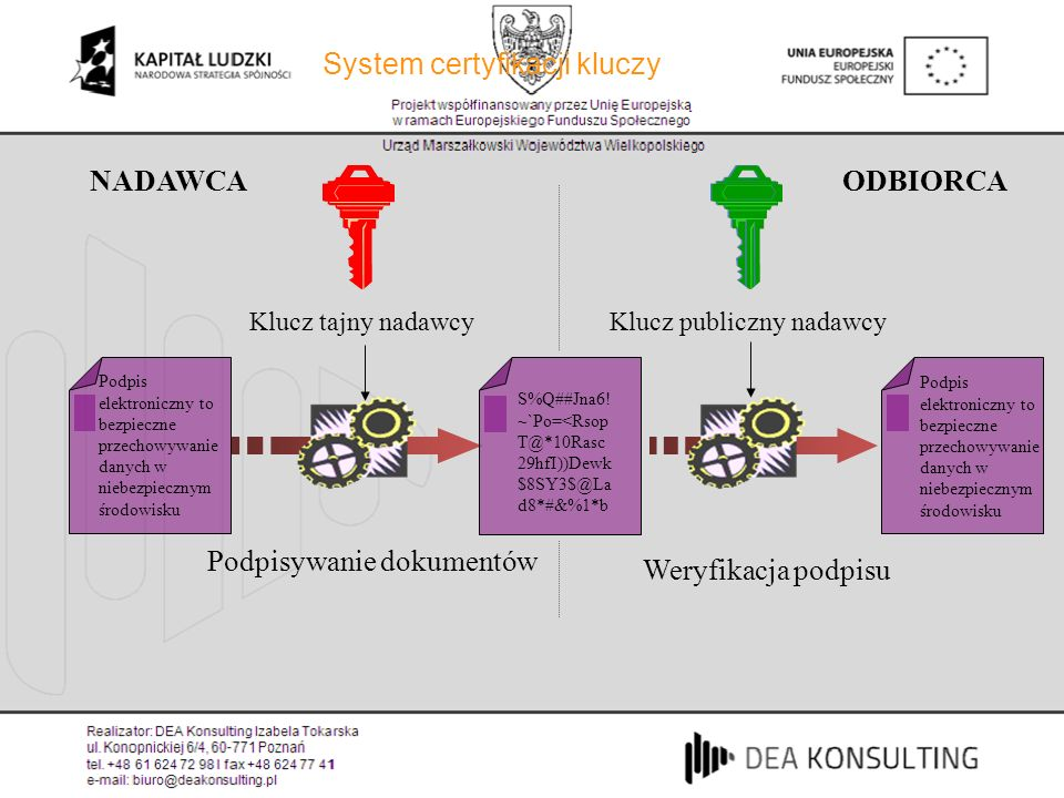Klucz tajny nadawcy NADAWCAODBIORCA Podpisywanie dokumentów Weryfikacja podpisu Klucz publiczny nadawcy System certyfikacji kluczy Podpis elektroniczn