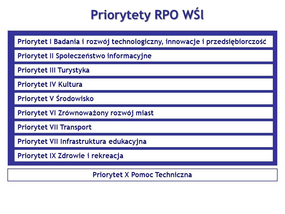Priorytet X Pomoc Techniczna Priorytety RPO WŚl Priorytet I Badania i rozwój technologiczny, innowacje i przedsiębiorczość Priorytet II Społeczeństwo