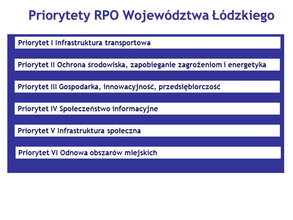 Priorytety RPO Województwa Łódzkiego Priorytet I Infrastruktura transportowa Priorytet II Ochrona środowiska, zapobieganie zagrożeniom i energetyka Priorytet III Gospodarka, innowacyjność, przedsiębiorczość Priorytet IV Społeczeństwo informacyjne Priorytet V Infrastruktura społeczna Priorytet VI Odnowa obszarów miejskich