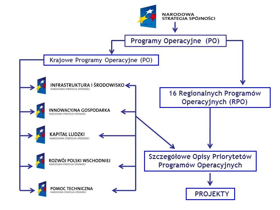 16 Regionalnych Programów Operacyjnych (RPO) Krajowe Programy Operacyjne (PO) Programy Operacyjne (PO) Szczegółowe Opisy Priorytetów Programów Operacy