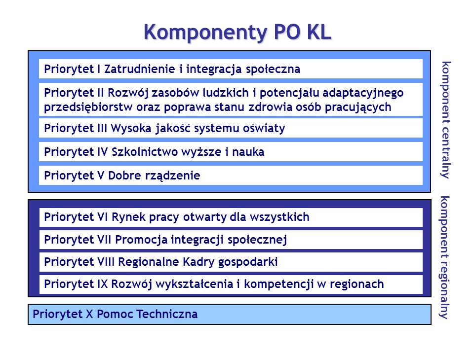 Priorytet VI Rynek pracy otwarty dla wszystkich Priorytet VII Promocja integracji społecznej Priorytet IX Rozwój wykształcenia i kompetencji w regiona