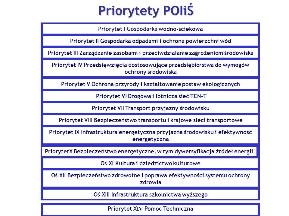 Priorytet X IV Pomoc Techniczna Priorytety POIiŚ Priorytet I Gospodarka wodno-ściekowa Priorytet II Gospodarka odpadami i ochrona powierzchni wód Prio