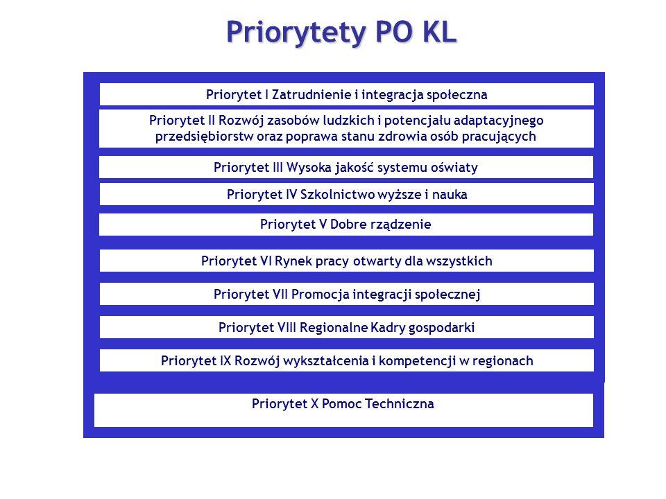 Priorytet X Pomoc Techniczna Priorytety PO KL Priorytet I Zatrudnienie i integracja społeczna Priorytet II Rozwój zasobów ludzkich i potencjału adapta