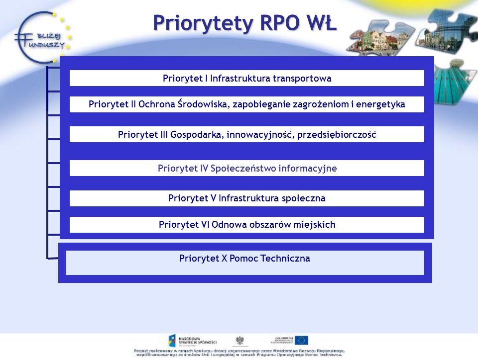 Priorytet X Pomoc Techniczna Priorytety RPO WŁ Priorytet I Infrastruktura transportowa Priorytet II Ochrona Środowiska, zapobieganie zagrożeniom i ene