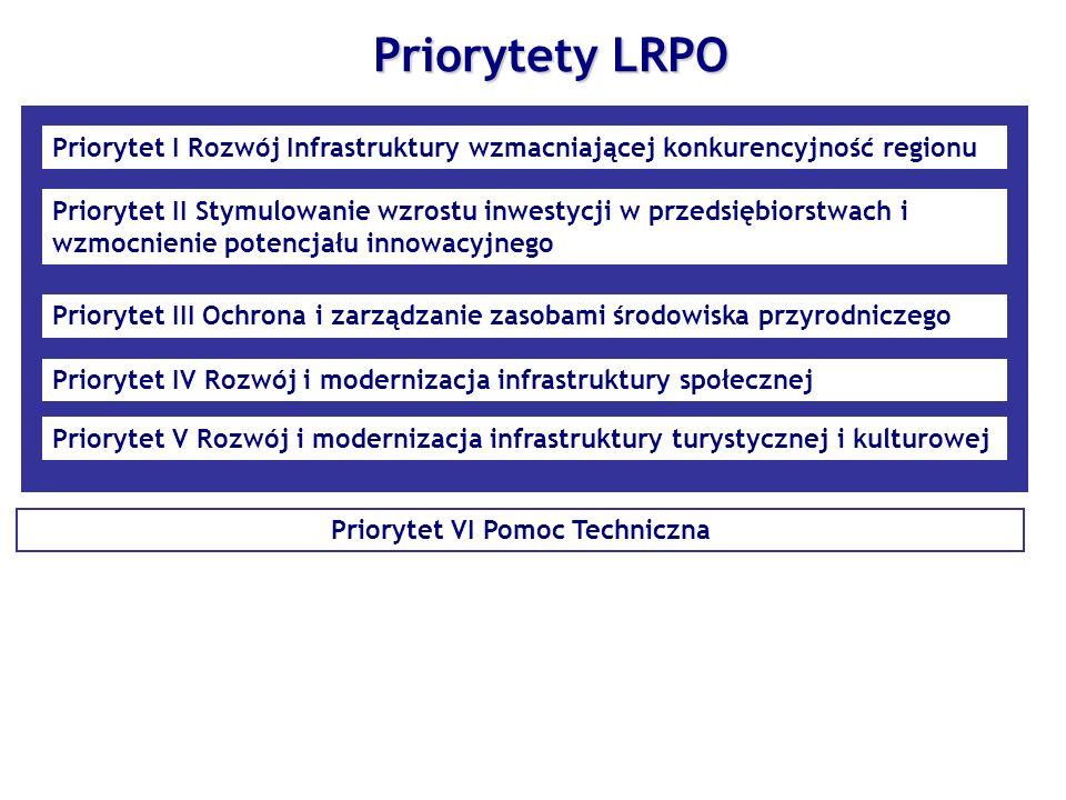 Priorytet VI Pomoc Techniczna Priorytety LRPO Priorytet I Rozwój Infrastruktury wzmacniającej konkurencyjność regionu Priorytet II Stymulowanie wzrost