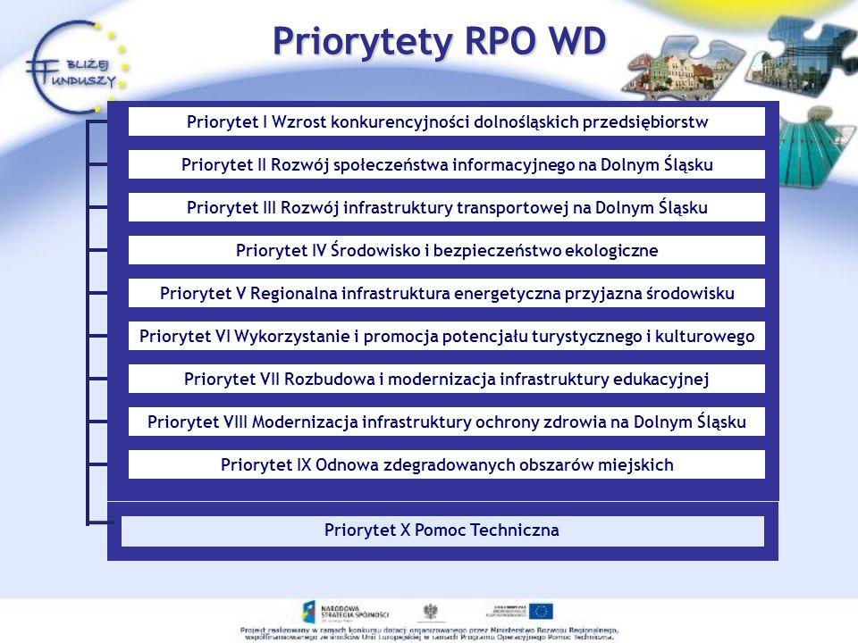 Priorytet X Pomoc Techniczna Priorytety RPO WD Priorytet I Wzrost konkurencyjności dolnośląskich przedsiębiorstw Priorytet II Rozwój społeczeństwa inf