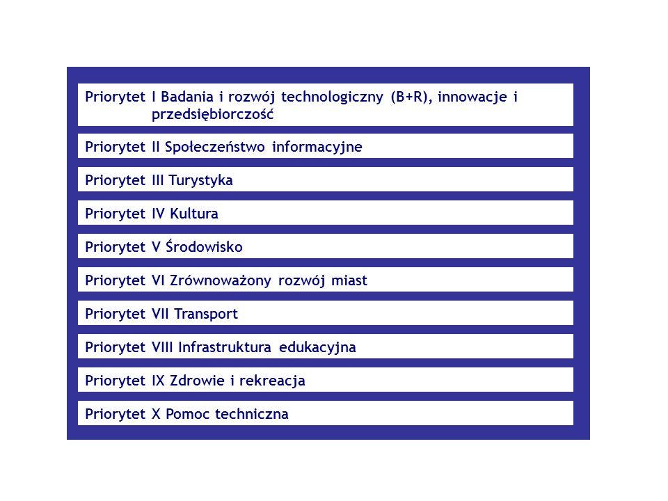 Priorytet I Badania i rozwój technologiczny (B+R), innowacje i przedsiębiorczość Priorytet II Społeczeństwo informacyjne Priorytet III Turystyka Prior