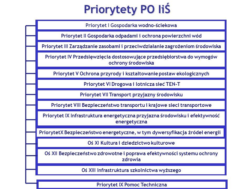 Priorytet IX Pomoc Techniczna Priorytety PO IiŚ Priorytet I Gospodarka wodno-ściekowa Priorytet II Gospodarka odpadami i ochrona powierzchni wód Priorytet III Zarządzanie zasobami i przeciwdziałanie zagrożeniom środowiska Priorytet IV Przedsięwzięcia dostosowujące przedsiębiorstwa do wymogów ochrony środowiska Priorytet V Ochrona przyrody i kształtowanie postaw ekologicznych Priorytet VI Drogowa i lotnicza sieć TEN-T Priorytet VII Transport przyjazny środowisku Priorytet VIII Bezpieczeństwo transportu i krajowe sieci transportowe Priorytet IX Infrastruktura energetyczna przyjazna środowisku i efektywność energetyczna PriorytetX Bezpieczeństwo energetyczne, w tym dywersyfikacja źródeł energii Oś XI Kultura i dziedzictwo kulturowe Oś XII Bezpieczeństwo zdrowotne i poprawa efektywności systemu ochrony zdrowia Oś XIII Infrastruktura szkolnictwa wyższego