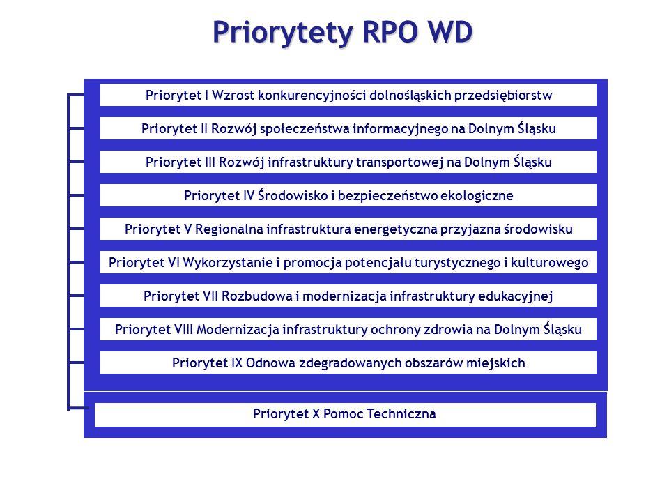 Priorytet X Pomoc Techniczna Priorytety RPO WD Priorytet I Wzrost konkurencyjności dolnośląskich przedsiębiorstw Priorytet II Rozwój społeczeństwa informacyjnego na Dolnym Śląsku Priorytet III Rozwój infrastruktury transportowej na Dolnym Śląsku Priorytet IV Środowisko i bezpieczeństwo ekologiczne Priorytet V Regionalna infrastruktura energetyczna przyjazna środowisku Priorytet VI Wykorzystanie i promocja potencjału turystycznego i kulturowego Priorytet VII Rozbudowa i modernizacja infrastruktury edukacyjnej Priorytet VIII Modernizacja infrastruktury ochrony zdrowia na Dolnym Śląsku Priorytet IX Odnowa zdegradowanych obszarów miejskich