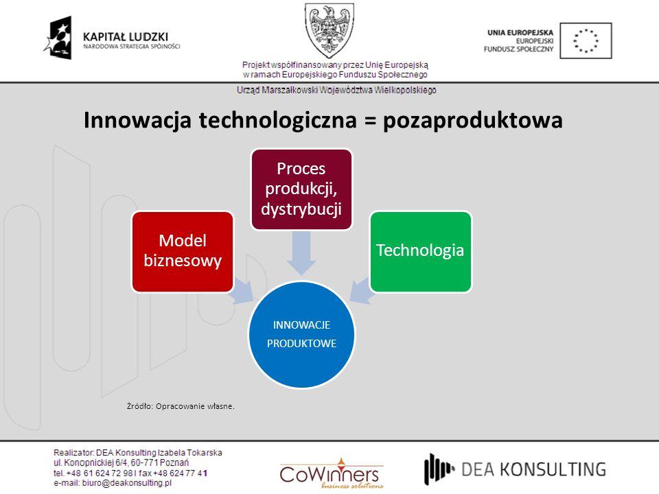 Żródło: Opracowanie własne. Innowacja technologiczna = pozaproduktowa INNOWACJE PRODUKTOWE Model biznesowy Proces produkcji, dystrybucji Technologia