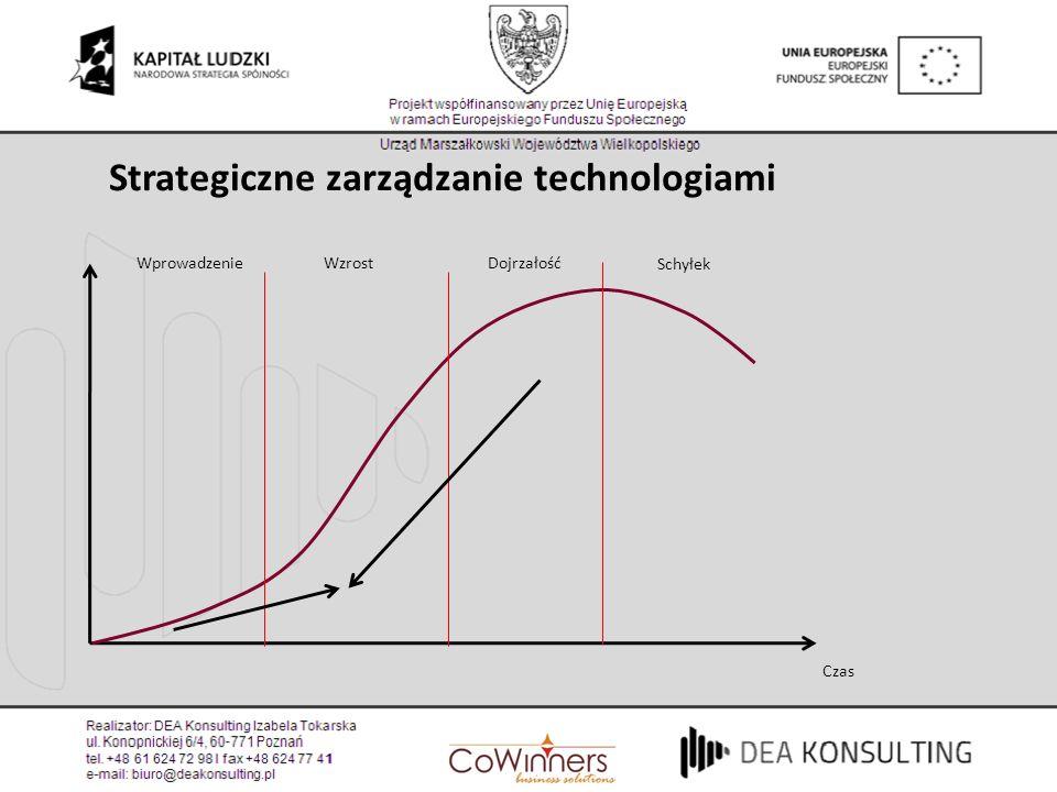 Czas WprowadzenieWzrostDojrzałość Schyłek Strategiczne zarządzanie technologiami