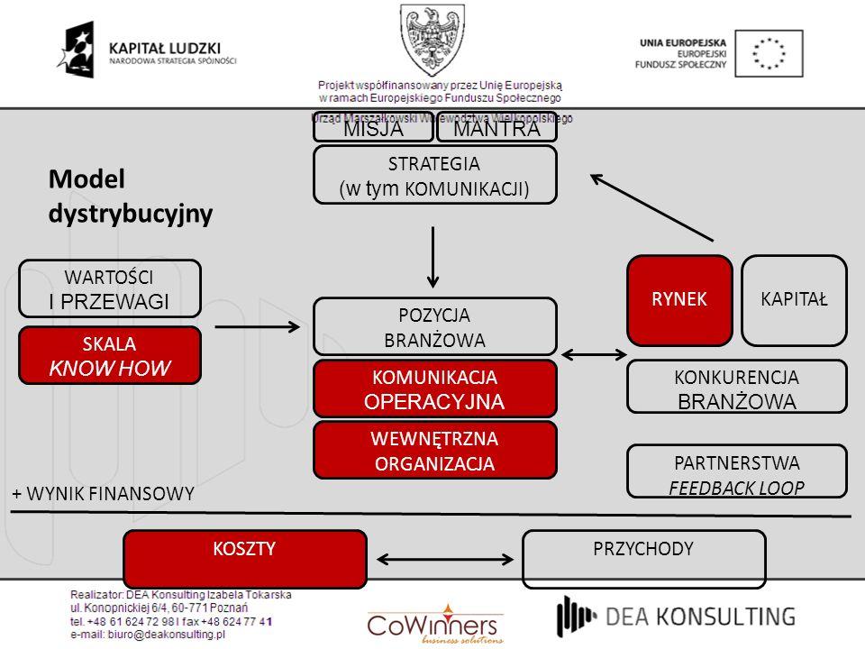 Model dystrybucyjny MISJAMANTRA STRATEGIA (w tym KOMUNIKACJI) POZYCJA BRANŻOWA KOMUNIKACJA OPERACYJNA WEWNĘTRZNA ORGANIZACJA RYNEK WARTOŚCI I PRZEWAGI
