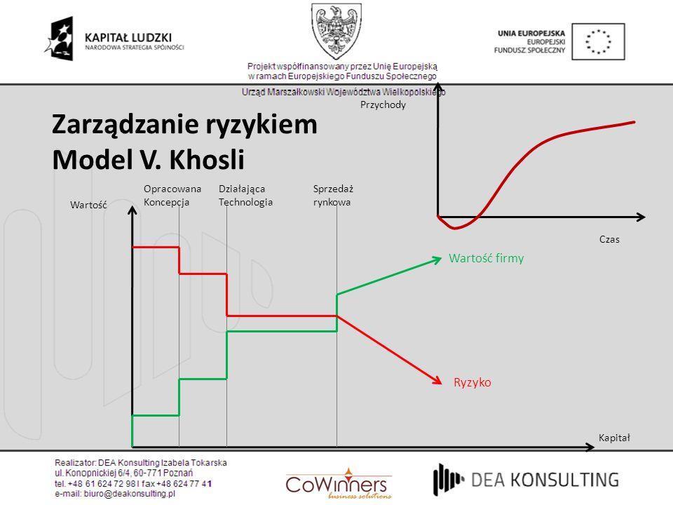 Wartość Kapitał Opracowana Koncepcja Działająca Technologia Sprzedaż rynkowa Wartość firmy Ryzyko Przychody Czas Zarządzanie ryzykiem Model V. Khosli