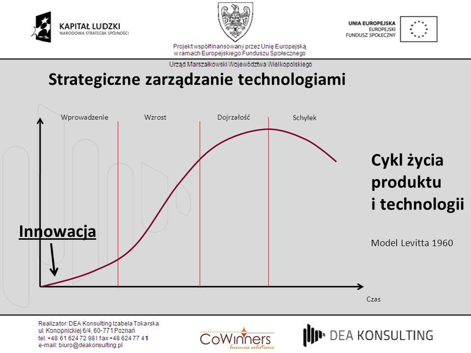 Strategiczne zarządzanie technologiami Czas WprowadzenieWzrostDojrzałość Schyłek Cykl życia produktu i technologii Model Levitta 1960 Innowacja