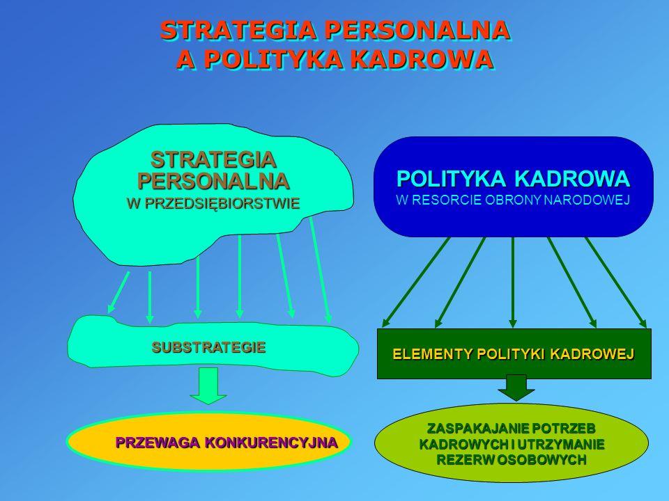 STRATEGIA PERSONALNA A POLITYKA KADROWA SUBSTRATEGIE PRZEWAGA KONKURENCYJNA ELEMENTY POLITYKI KADROWEJ ZASPAKAJANIE POTRZEB KADROWYCH I UTRZYMANIE REZ