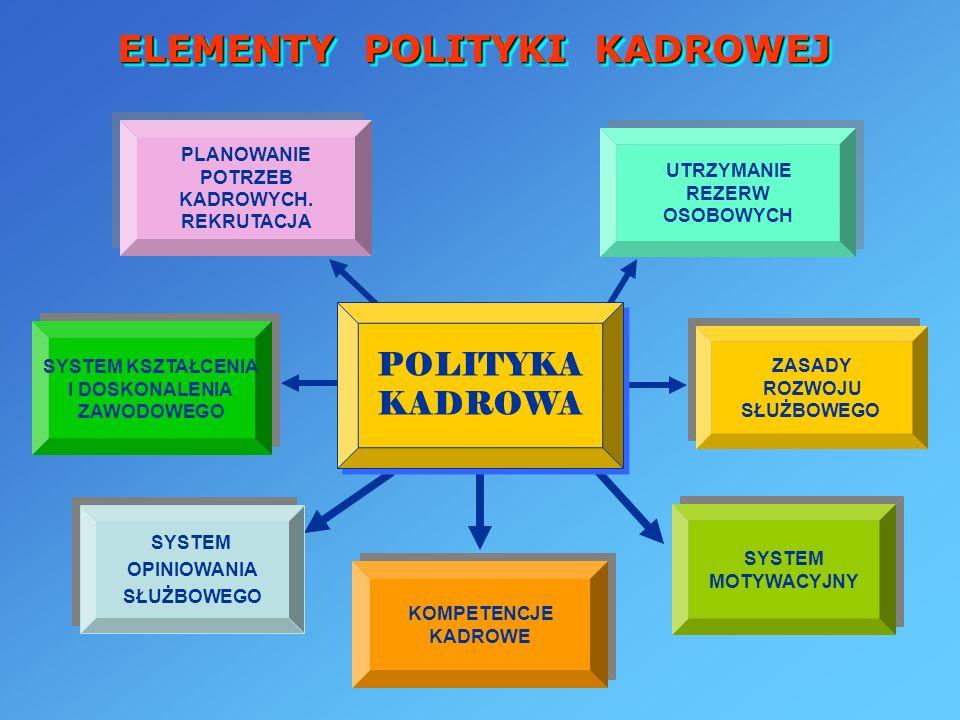 ZASADY ROZWOJU SŁUŻBOWEGO ZASADY ROZWOJU SŁUŻBOWEGO SYSTEM KSZTAŁCENIA I DOSKONALENIA ZAWODOWEGO SYSTEM KSZTAŁCENIA I DOSKONALENIA ZAWODOWEGO SYSTEM O