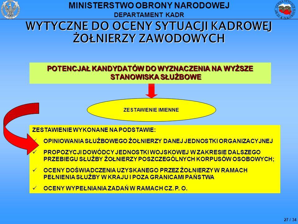 27 / 34 MINISTERSTWO OBRONY NARODOWEJ DEPARTAMENT KADR WYTYCZNE DO OCENY SYTUACJI KADROWEJ ŻOŁNIERZY ZAWODOWYCH POTENCJAŁ KANDYDATÓW DO WYZNACZENIA NA