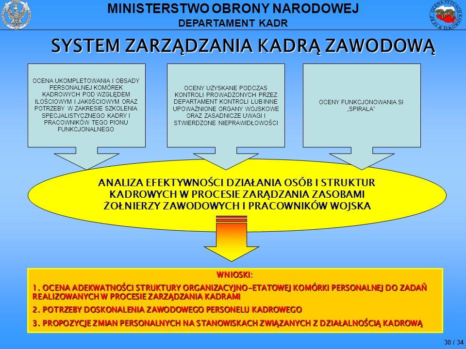 30 / 34 MINISTERSTWO OBRONY NARODOWEJ DEPARTAMENT KADR SYSTEM ZARZĄDZANIA KADRĄ ZAWODOWĄ WNIOSKI: 1. OCENA ADEKWATNOŚCI STRUKTURY ORGANIZACYJNO-ETATOW