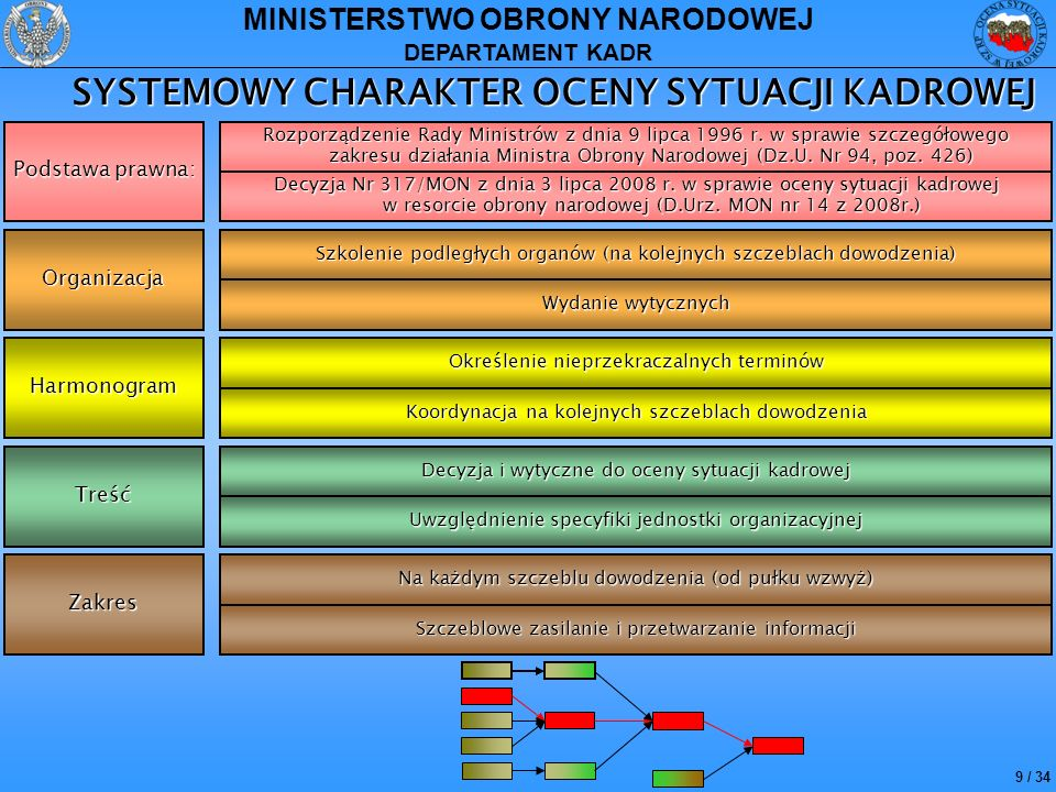 10 / 34 MINISTERSTWO OBRONY NARODOWEJ DEPARTAMENT KADR TRYB PRZYGOTOWANIA OCENY SYTUACJI KADROWEJ 1.