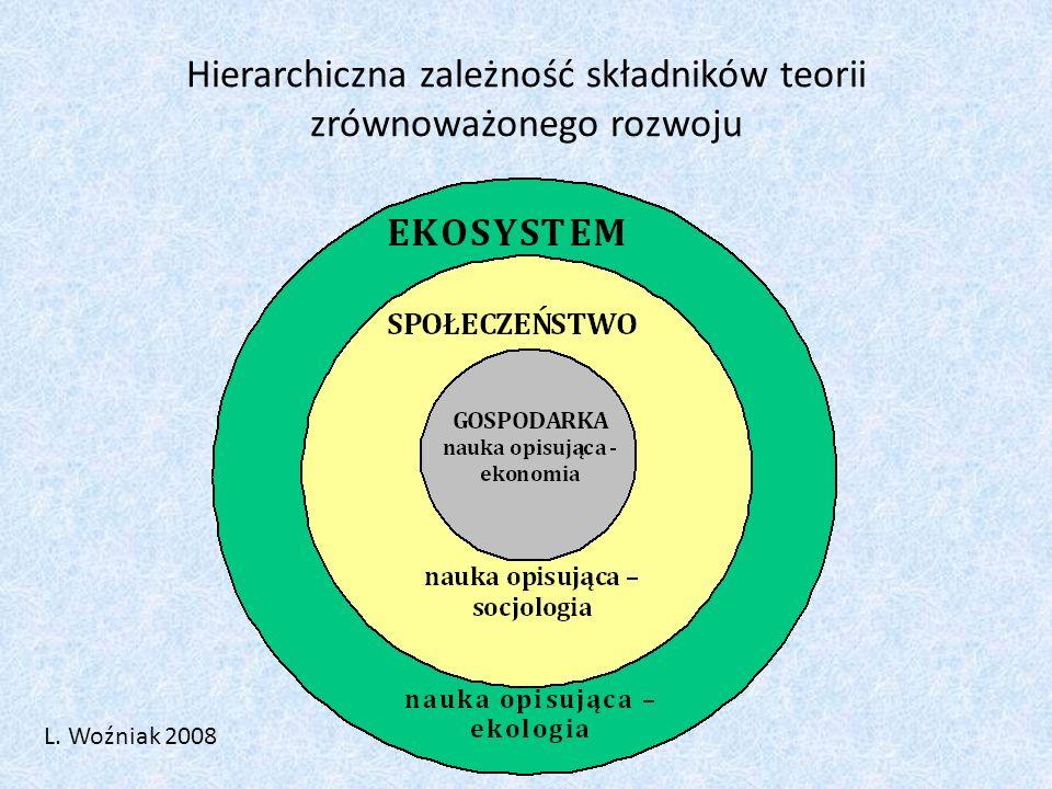Hierarchiczna zależność składników teorii zrównoważonego rozwoju L. Woźniak 2008