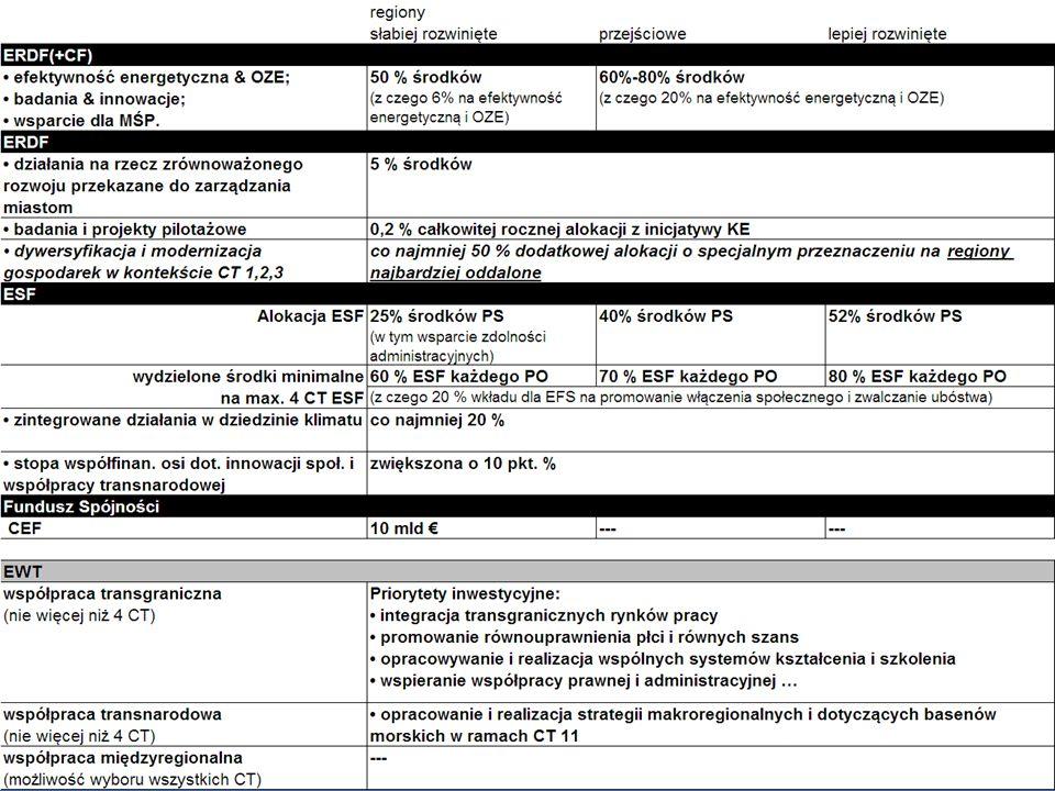 2014-01-06 17 … Koncentracja tematyczna & wydzielone środki minimalne
