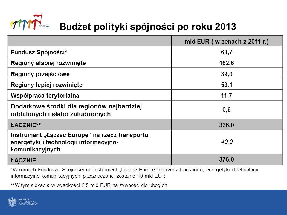 Budżet polityki spójności po roku 2013 mld EUR ( w cenach z 2011 r.) Fundusz Spójności*68,7 Regiony słabiej rozwinięte162,6 Regiony przejściowe39,0 Re