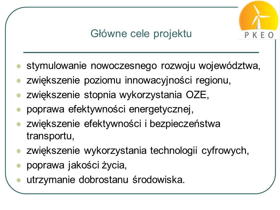 Główne cele projektu stymulowanie nowoczesnego rozwoju województwa, zwiększenie poziomu innowacyjności regionu, zwiększenie stopnia wykorzystania OZE,