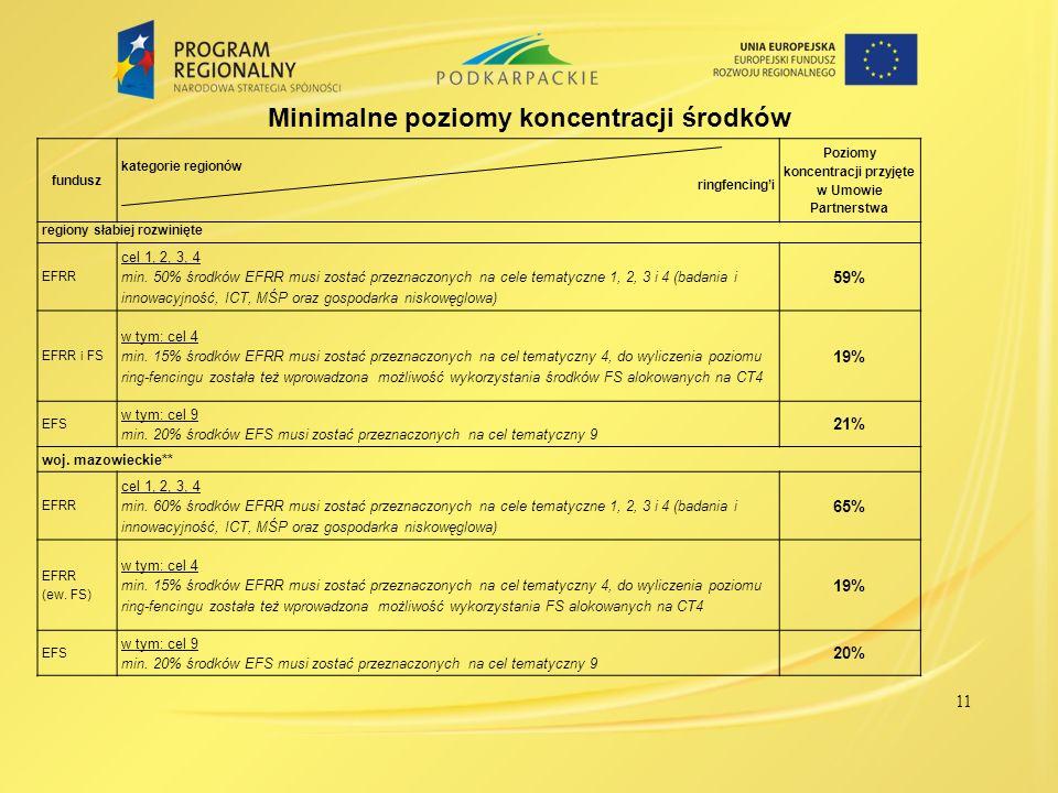 Minimalne poziomy koncentracji środków fundusz kategorie regionów ringfencingi Poziomy koncentracji przyjęte w Umowie Partnerstwa regiony słabiej rozw
