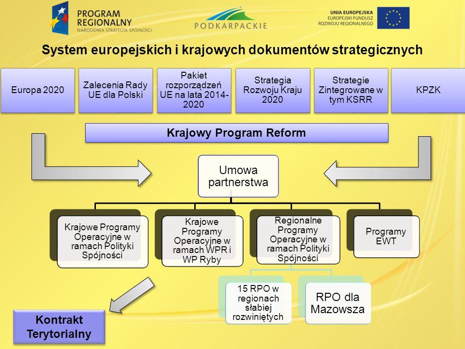 System europejskich i krajowych dokumentów strategicznych Krajowy Program Reform Kontrakt Terytorialny Strategia Rozwoju Kraju 2020 Strategie Zintegro