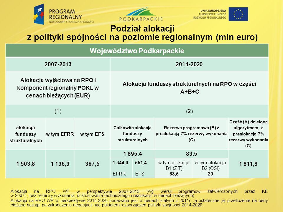 Podział alokacji z polityki spójności na poziomie regionalnym (mln euro) Województwo Podkarpackie 2007-20132014-2020 Alokacja wyjściowa na RPO i kompo