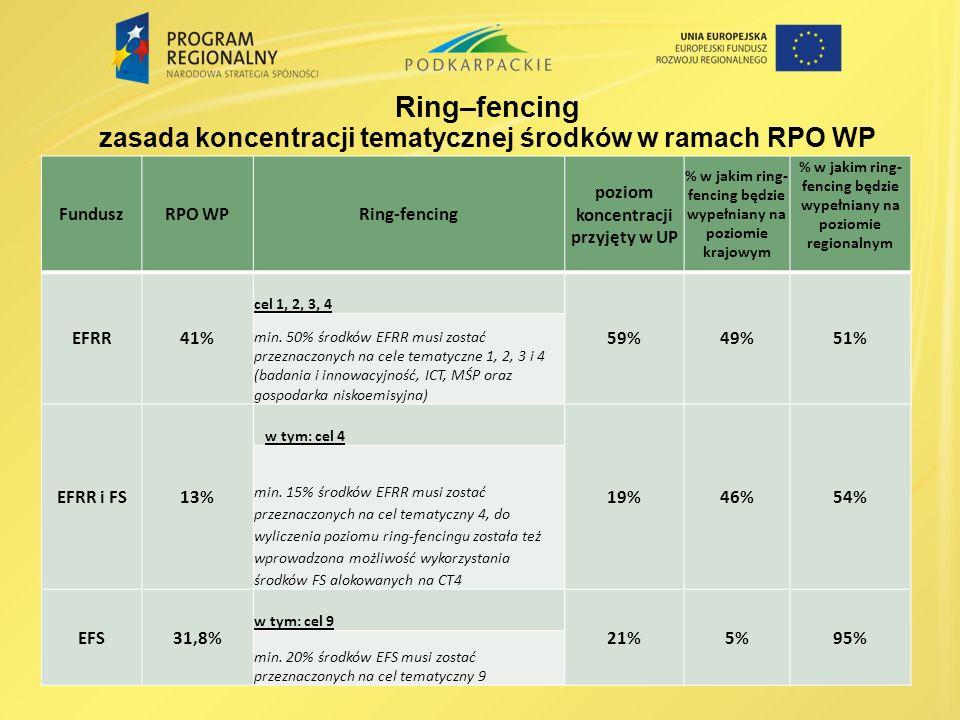 Ring–fencing zasada koncentracji tematycznej środków w ramach RPO WP FunduszRPO WPRing-fencing poziom koncentracji przyjęty w UP % w jakim ring- fenci