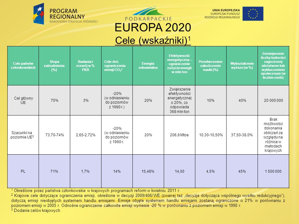 Cele państw członkowskich Stopa zatrudnienia (%) Badania i rozwój w % PKB Cele dot. ograniczenia emisji CO 2 2 Energia odnawialna Efektywność energety