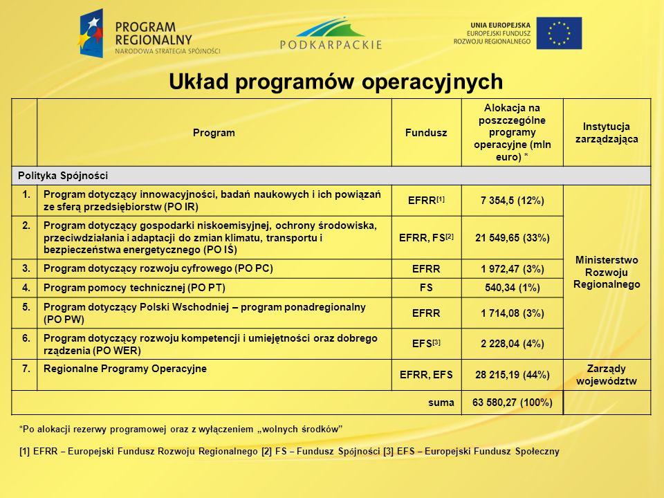 Układ programów operacyjnych ProgramFundusz Alokacja na poszczególne programy operacyjne (mln euro) * Instytucja zarządzająca Polityka Spójności 1.Pro
