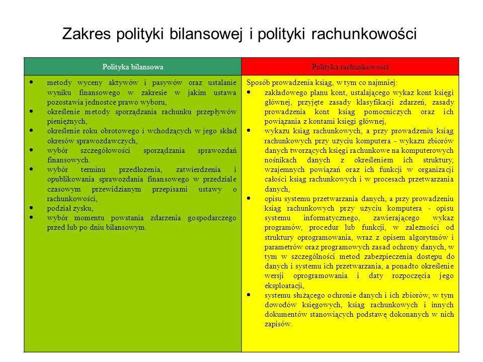 Polityka bilansowaPolityka rachunkowości metody wyceny aktywów i pasywów oraz ustalanie wyniku finansowego w zakresie w jakim ustawa pozostawia jednos