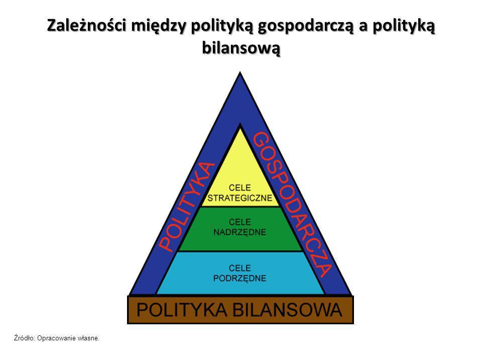 Zależności między polityką gospodarczą a polityką bilansową Źródło: Opracowanie własne.