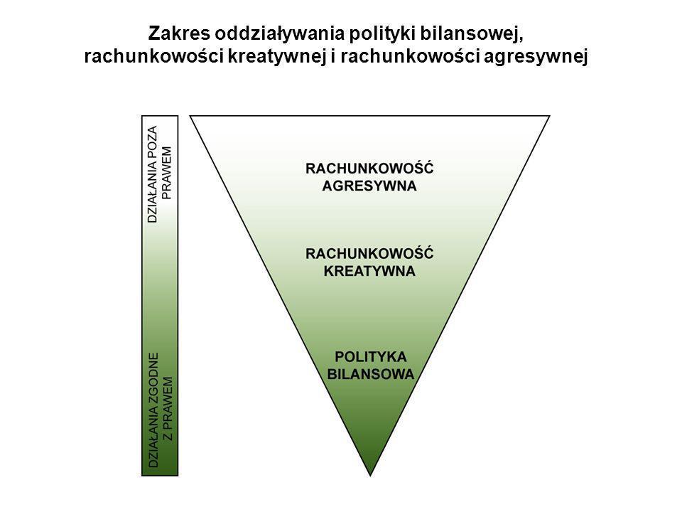 Zakres oddziaływania polityki bilansowej, rachunkowości kreatywnej i rachunkowości agresywnej